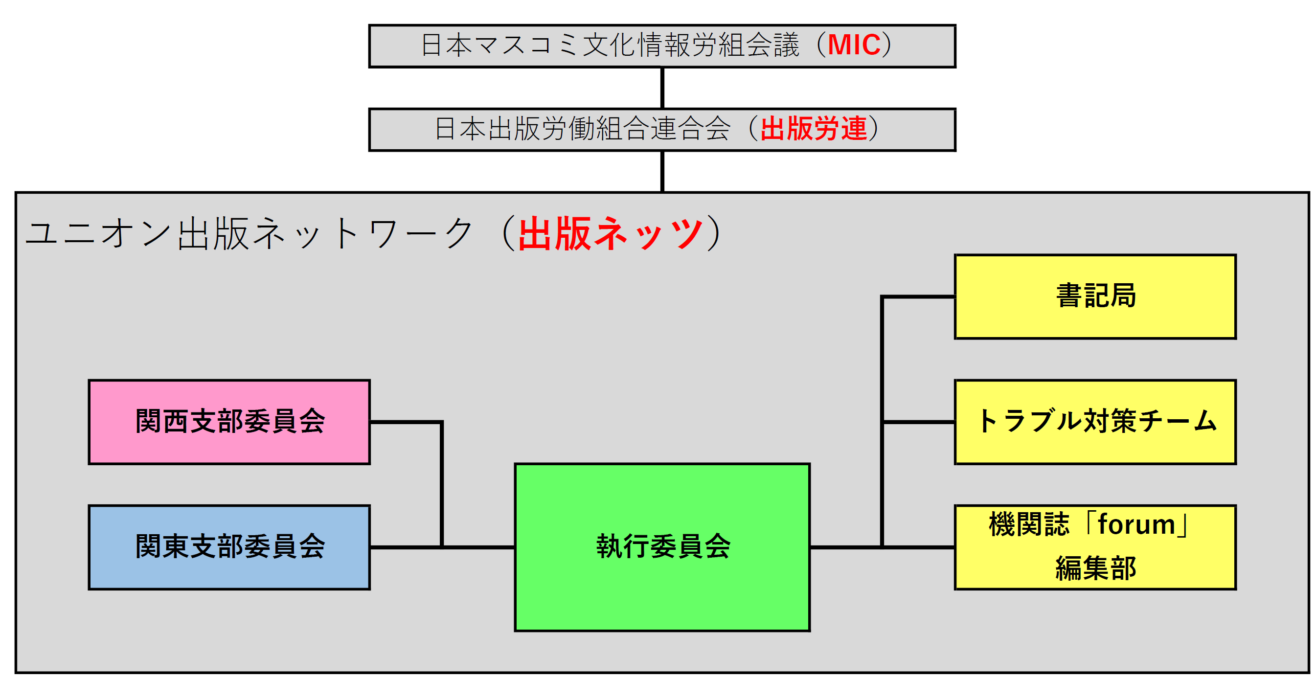出版ネッツ組織図